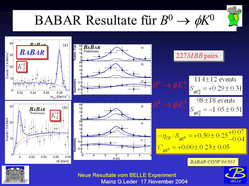 Neue Resultate vom BELLE Experiment Mainz G.Leder 17.November 2004 BABAR Resultate für B 0 K 0 227M BB pairs BABAR-CONF 04/033 B A B AR