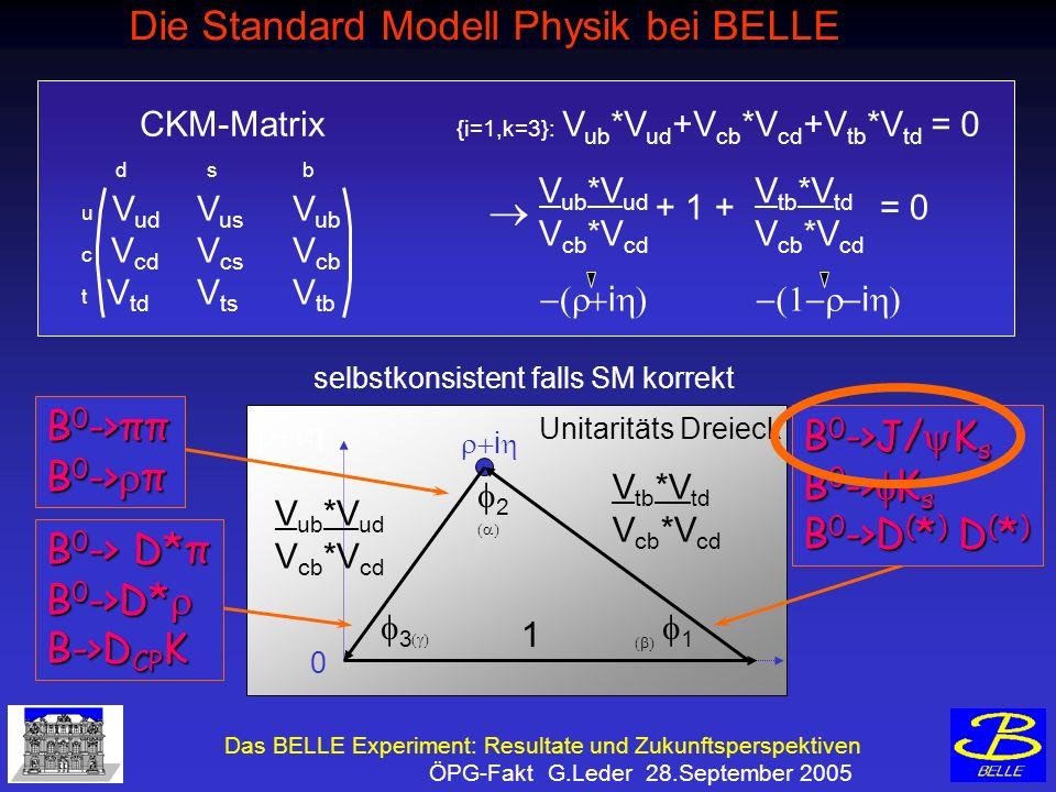Das BELLE Experiment: Resultate und Zukunftsperspektiven ÖPG-Fakt G.Leder 28.September 2005 Die Standard Modell Physik bei BELLE selbstkonsistent falls SM korrekt V tb *V td V cb *V cd Unitaritäts Dreieck V ub *V ud V cb *V cd V tb *V td V cb *V cd + 1 += 0 ii {i=1,k=3}: V ub *V ud +V cb *V cd +V tb *V td = 0 d s b u V ud V us V ub c V cd V cs V cb t V td V ts V tb CKM-Matrix 1 i 0 B 0 ->ππ B 0 -> π B 0 ->J/ K s B 0 -> K s B 0 ->D ( * ) D ( * ) B 0 -> D*π B 0 ->D* B 0 ->D* B->D CP K V ub *V ud V cb *V cd 1 2 3