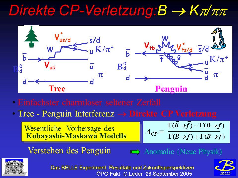 Das BELLE Experiment: Resultate und Zukunftsperspektiven ÖPG-Fakt G.Leder 28.September 2005 Penguin d b d _ s/d u u W B 0d0d - + V us/d V ub Tree Einfachster charmloser seltener Zerfall Tree - Penguin Interferenz Direkte CP Verletzung Wesentliche Vorhersage des Kobayashi-Maskawa Modells Wesentliche Vorhersage des Kobayashi-Maskawa Modells Verstehen des Penguin _ _ (B f ) (B f ) _ _ (B f ) (B f ) A CP = Anomalie (Neue Physik) B 0d0d d b d u u W g + - V ts/d V tb t s/d Direkte CP-Verletzung:B K /