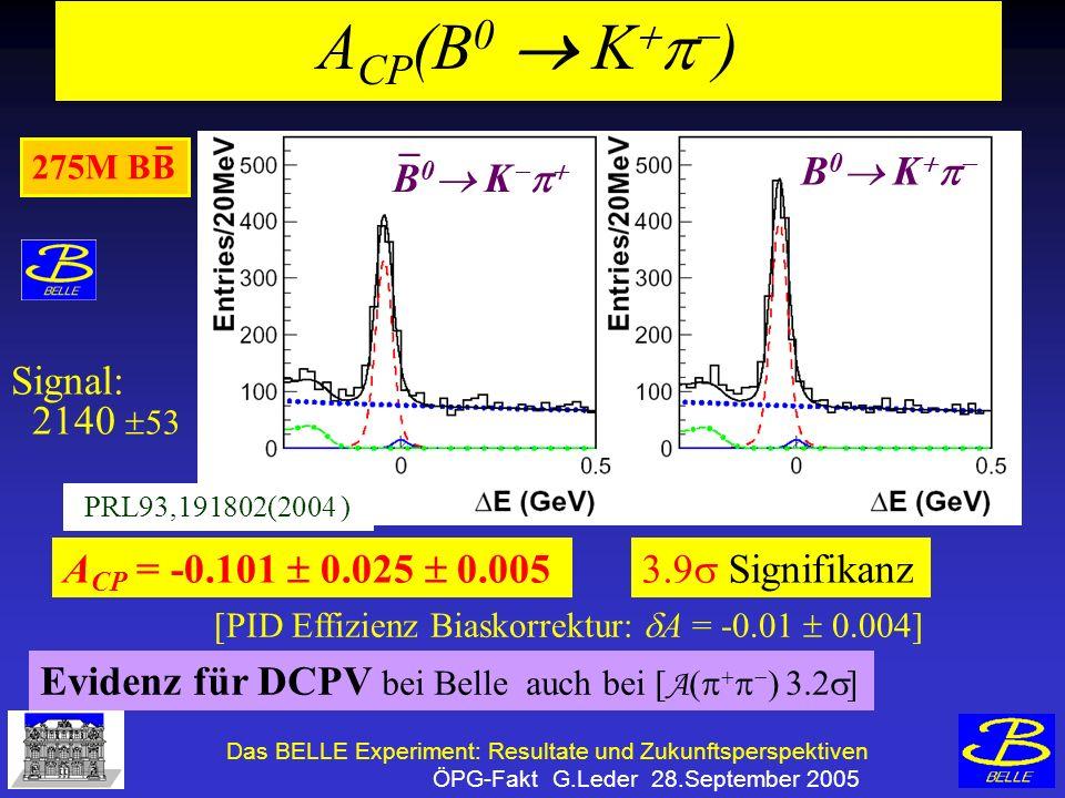 Das BELLE Experiment: Resultate und Zukunftsperspektiven ÖPG-Fakt G.Leder 28.September 2005 A CP (B 0 K ) Evidenz für DCPV bei Belle auch bei [ A ( ) 3.2 ] A CP = -0.101 0.025 0.005 [PID Effizienz Biaskorrektur: A = -0.01 0.004] 275M BB 3.9 Signifikanz PRL93,191802(2004 ) B 0 K _ B 0 K Signal: 2140 53