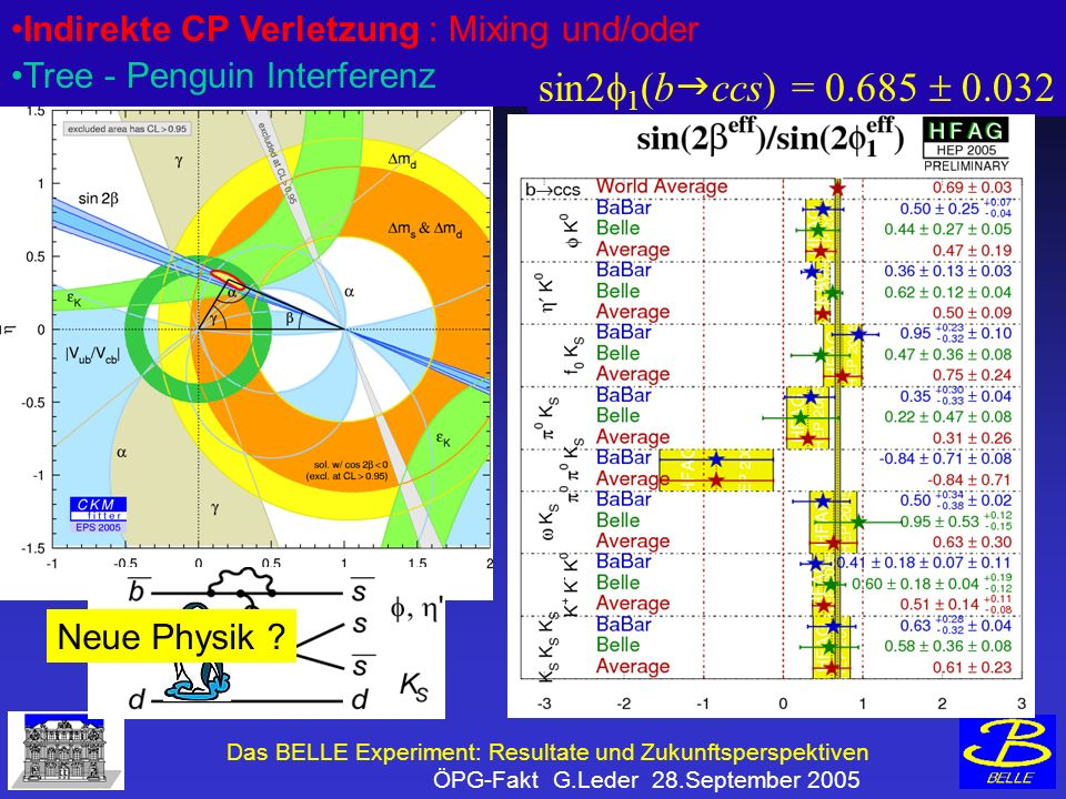 Das BELLE Experiment: Resultate und Zukunftsperspektiven ÖPG-Fakt G.Leder 28.September 2005 Indirekte CP Verletzung : Mixing und/oder Tree - Penguin Interferenz sin2 1 (b ccs) = 0.685 0.032 B0B0 B0B0 B0B0 VcbVcb V tb V* V tb V* 2 td J/ KSKS KSKS VcbVcb Neue Physik
