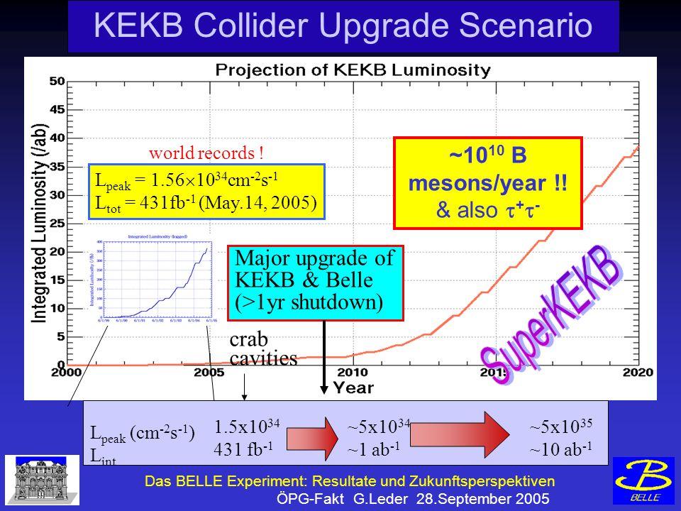 Das BELLE Experiment: Resultate und Zukunftsperspektiven ÖPG-Fakt G.Leder 28.September 2005 KEKB Collider Upgrade Scenario ~10 10 B mesons/year !.