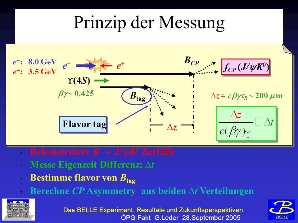 Das BELLE Experiment: Resultate und Zukunftsperspektiven ÖPG-Fakt G.Leder 28.September 2005 Rekonstruiere B J/ K 0 Zerfälle Messe Eigenzeit Differenz: t Bestimme flavor von B tag Berechne CP Asymmetry aus beiden t Verteilungen Prinzip der Messung e e e :8.0 GeV e :3.5 GeV B CP DzDz B tag (4S) ~ 0.425 f CP (J/ K 0 ) z c B ~ 200 m Flavor tag