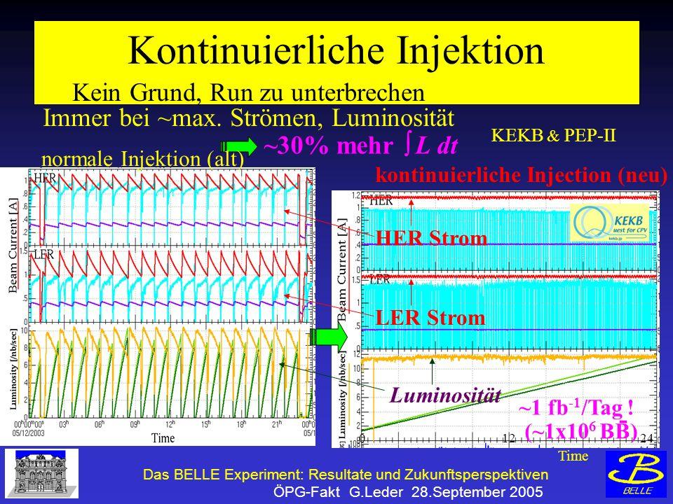 Das BELLE Experiment: Resultate und Zukunftsperspektiven ÖPG-Fakt G.Leder 28.September 2005 Kontinuierliche Injektion Kein Grund, Run zu unterbrechen Immer bei ~max.