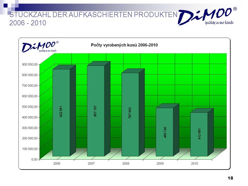 18 STÜCKZAHL DER AUFKASCHIERTEN PRODUKTEN 2006 - 2010