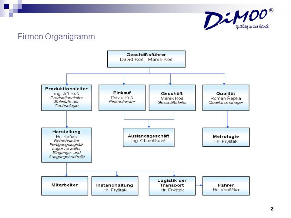 2 Firmen Organigramm