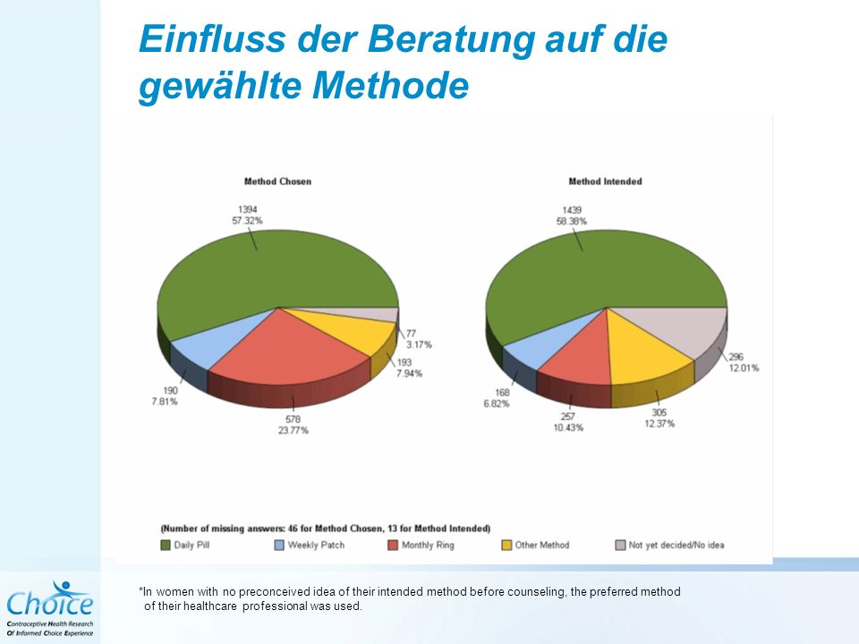 Einfluss der Beratung auf die gewählte Methode PillPatchRingOther methodUndecided % of Women (N=1,867) *In women with no preconceived idea of their intended method before counseling, the preferred method of their healthcare professional was used.