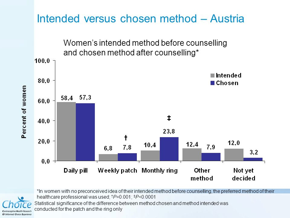 Intended versus chosen method – Austria Statistical significance of the difference between method chosen and method intended was conducted for the patch and the ring only *In women with no preconceived idea of their intended method before counselling, the preferred method of their healthcare professional was used; P=0.001; P< Womens intended method before counselling and chosen method after counselling*