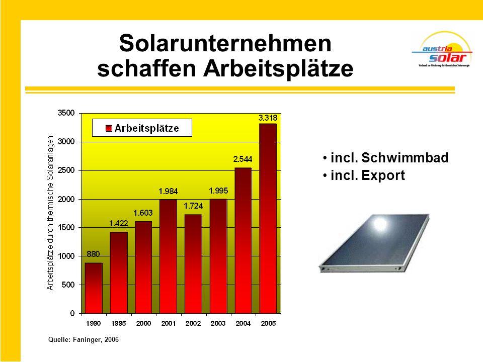 Solarunternehmen schaffen Arbeitsplätze incl. Schwimmbad incl. Export Quelle: Faninger, 2006