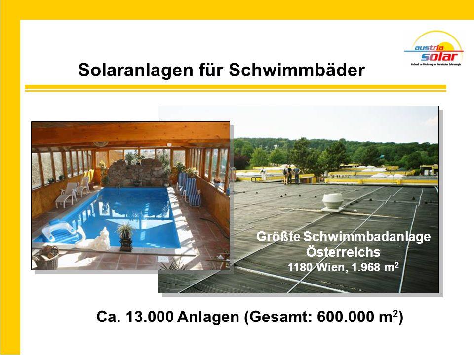 Solaranlagen für Schwimmbäder Ca. 13.000 Anlagen (Gesamt: 600.000 m 2 ) Größte Schwimmbadanlage Österreichs 1180 Wien, 1.968 m 2