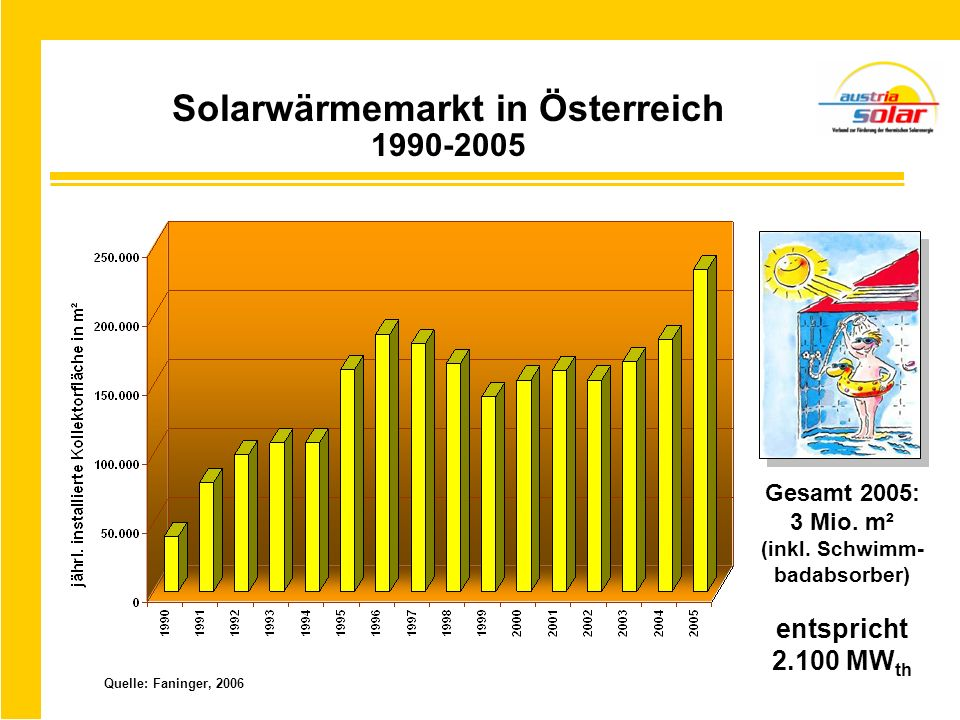 Solarwärmemarkt in Österreich 1990-2005 Quelle: Faninger, 2006 Gesamt 2005: 3 Mio. m² (inkl. Schwimm- badabsorber) entspricht 2.100 MW th