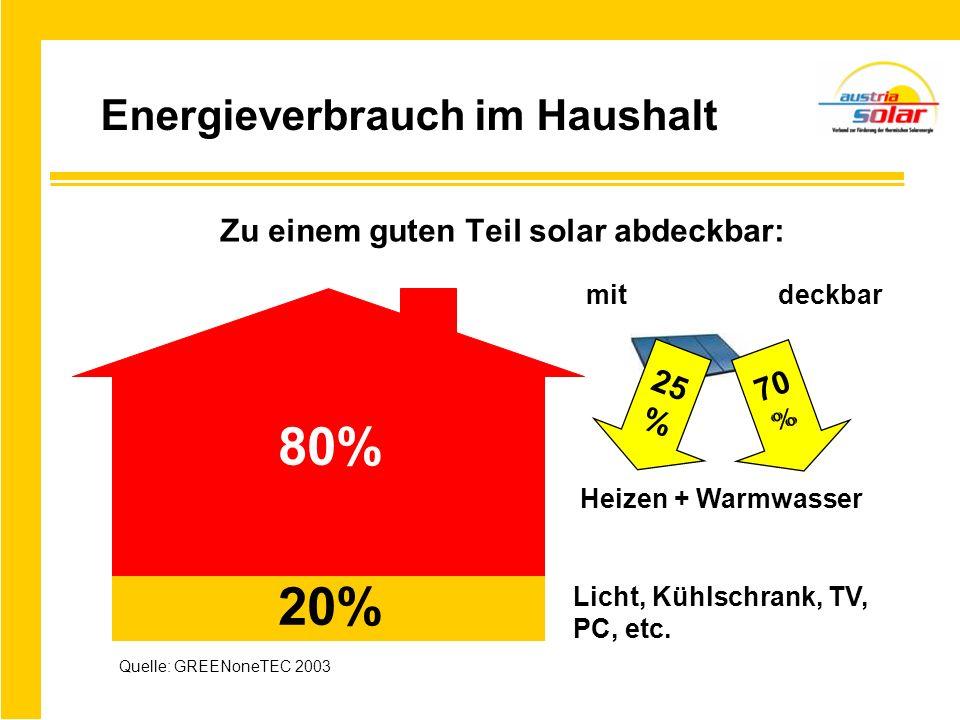 Zu einem guten Teil solar abdeckbar: 80% 20% Heizen + Warmwasser Licht, Kühlschrank, TV, PC, etc. mit deckbar 25 % 70 % Quelle: GREENoneTEC 2003 Energ