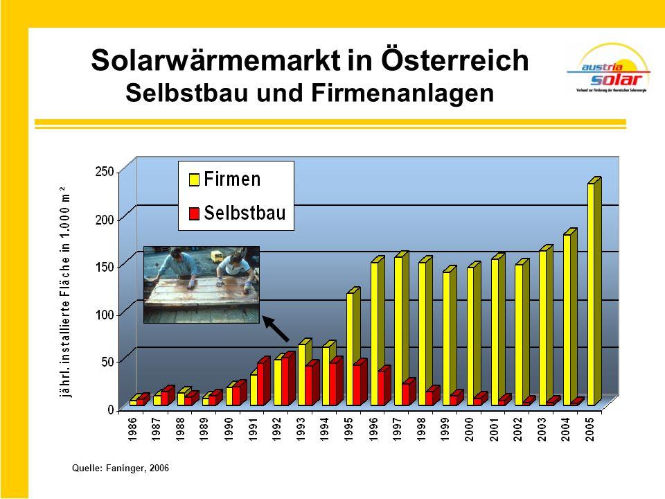 Solarwärmemarkt in Österreich Selbstbau und Firmenanlagen Quelle: Faninger, 2006