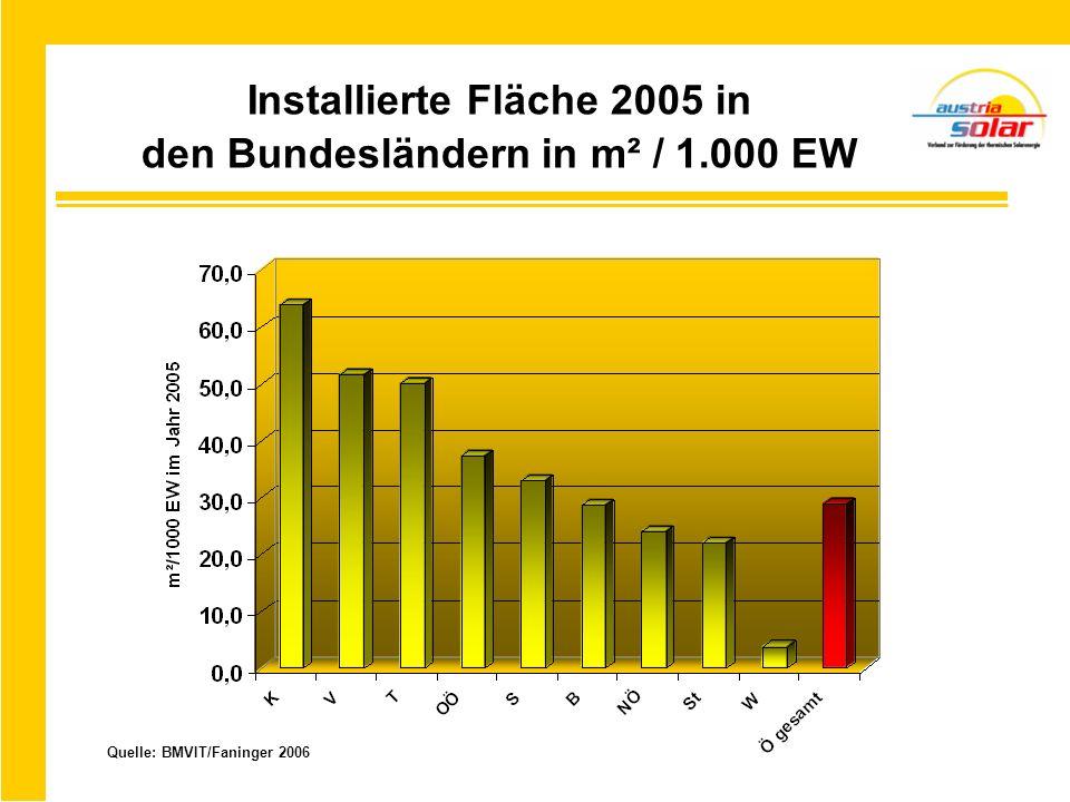 Installierte Fläche 2005 in den Bundesländern in m² / 1.000 EW Quelle: BMVIT/Faninger 2006