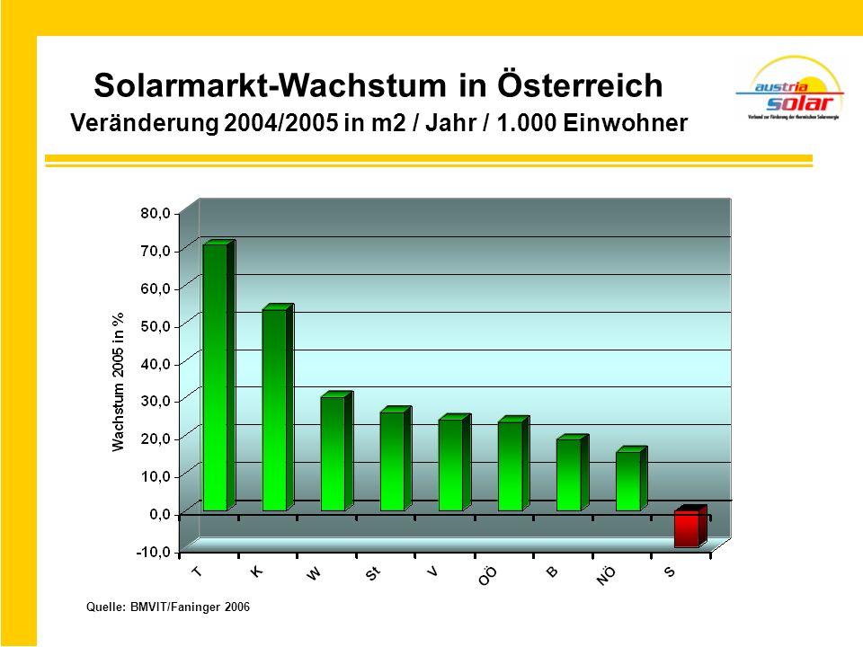 Solarmarkt-Wachstum in Österreich Veränderung 2004/2005 in m2 / Jahr / 1.000 Einwohner Quelle: BMVIT/Faninger 2006