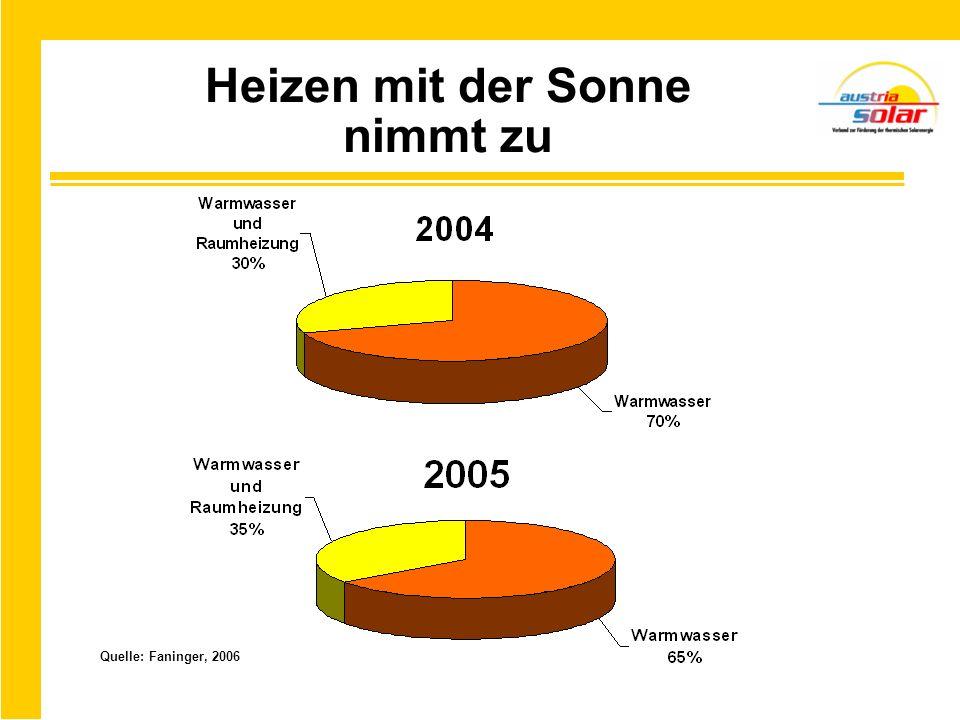 Heizen mit der Sonne nimmt zu Quelle: Faninger, 2006