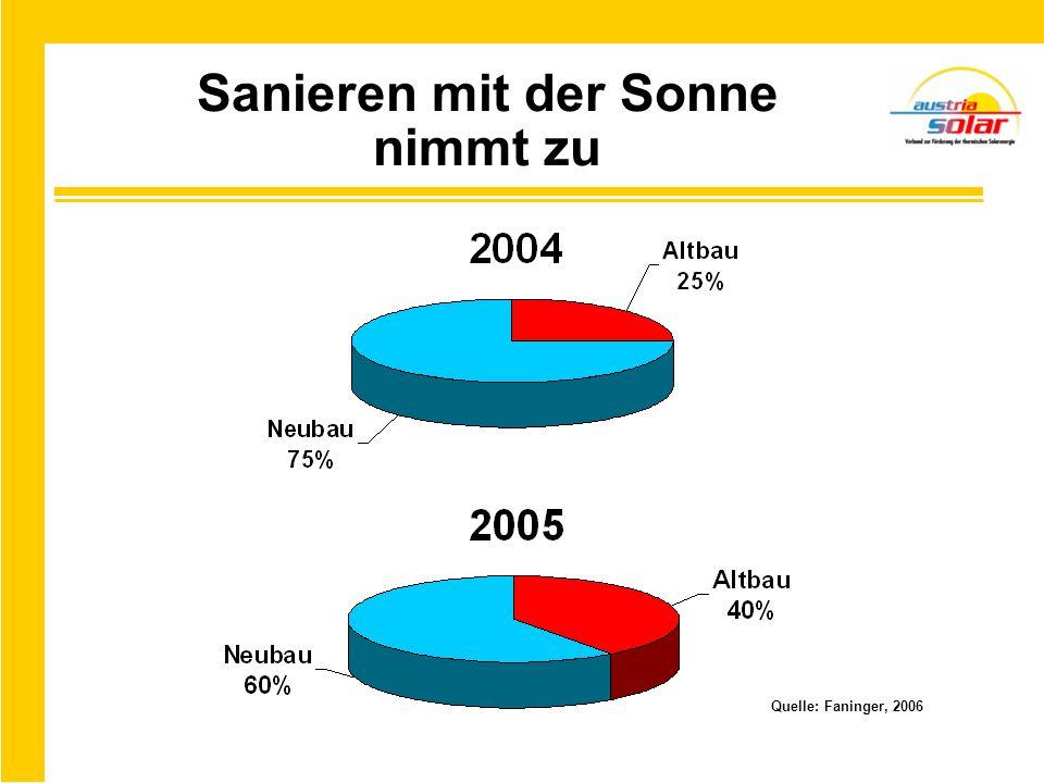 Solartechnik als Exportschlager Export Import Quelle: Faninger, 2006 33 % Ö EU-25 Marktanteil Österreichs in den EU-25