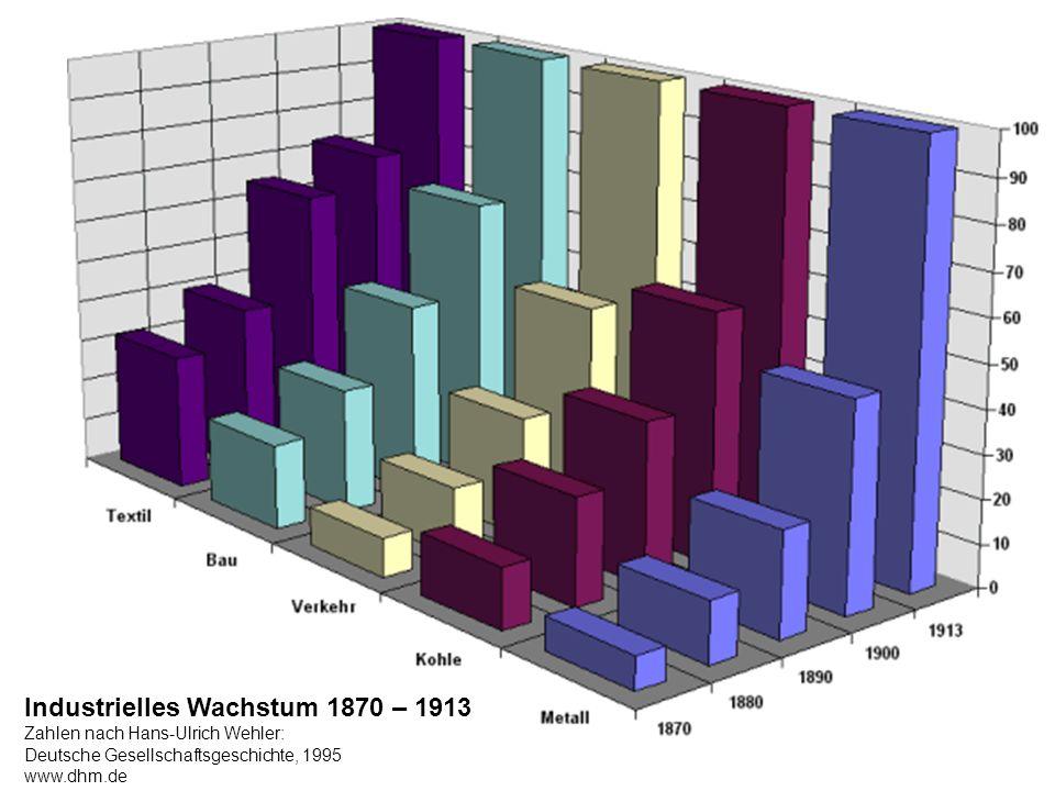 Industrielles Wachstum 1870 – 1913 Zahlen nach Hans-Ulrich Wehler: Deutsche Gesellschaftsgeschichte, 1995 www.dhm.de