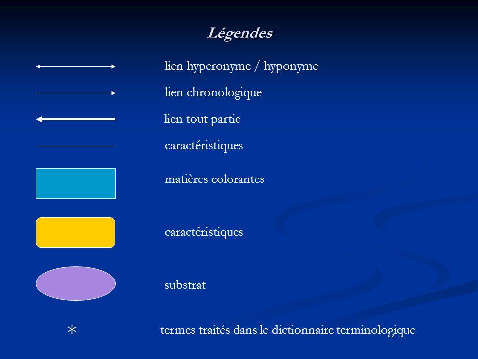 Légendes lien chronologique lien hyperonyme / hyponyme caractéristiques matières colorantes caractéristiques lien tout partie substrat * termes traité