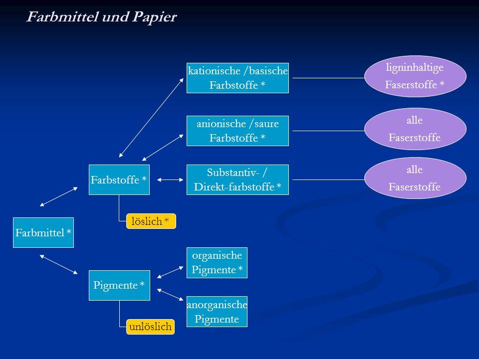 Farbmittel und Papier löslich * unlöslich Farbstoffe * Pigmente * Farbmittel * Substantiv- / Direkt-farbstoffe * organische Pigmente * anorganische Pi
