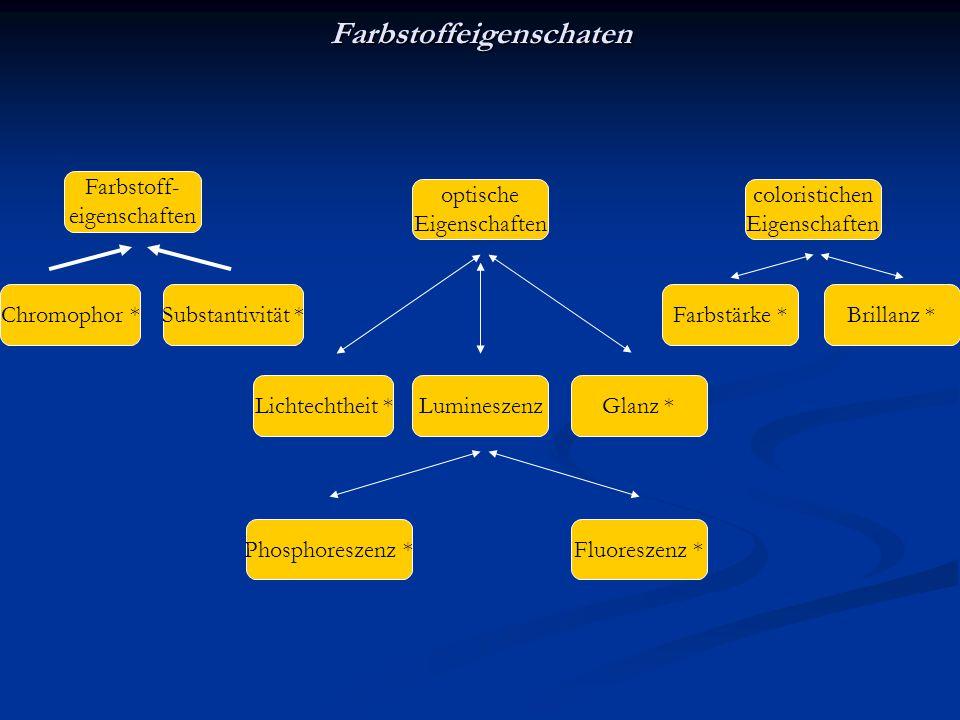 Farbstoffeigenschaten Farbstoff- eigenschaften optische Eigenschaften coloristichen Eigenschaften Substantivität *Chromophor * Lichtechtheit *Luminesz
