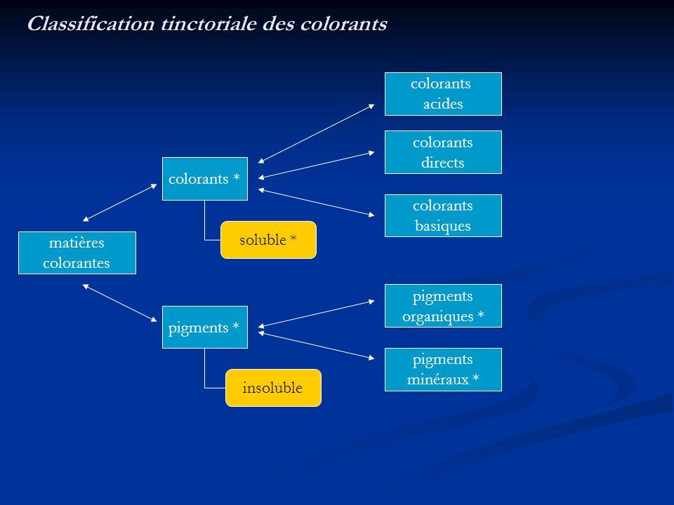 Classification tinctoriale des colorants matières colorantes colorants * pigments * insoluble soluble * colorants acides colorants directs colorants b