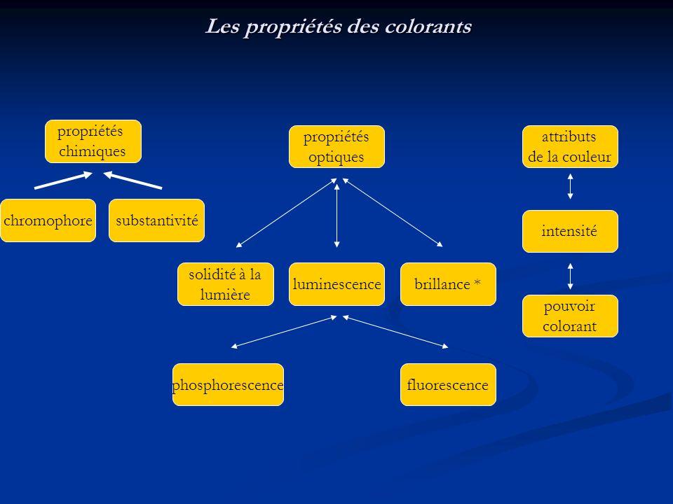 Les propriétés des colorants propriétés chimiques propriétés optiques attributs de la couleur substantivitéchromophore solidité à la lumière luminesce