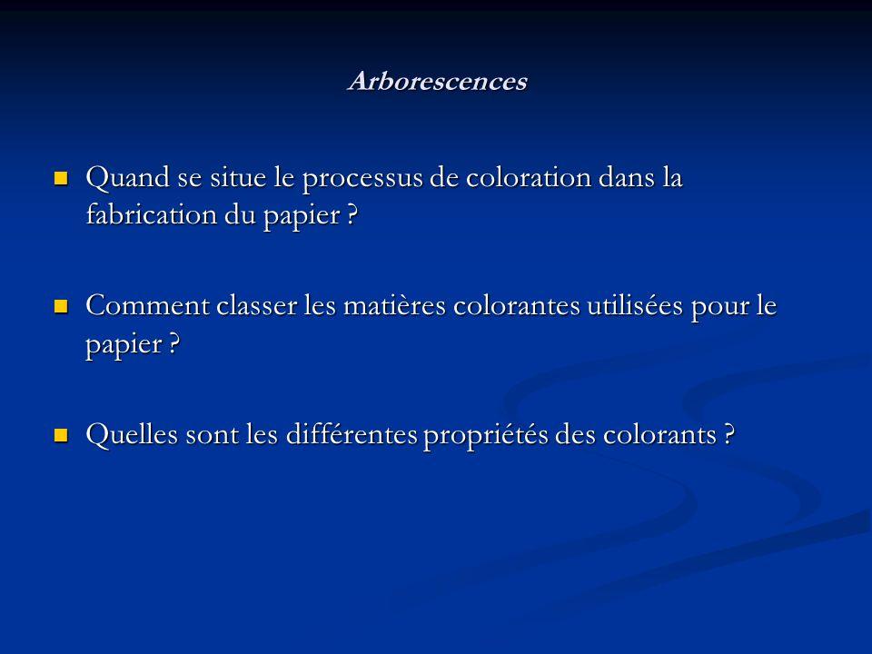 Arborescences Quand se situe le processus de coloration dans la fabrication du papier ? Quand se situe le processus de coloration dans la fabrication