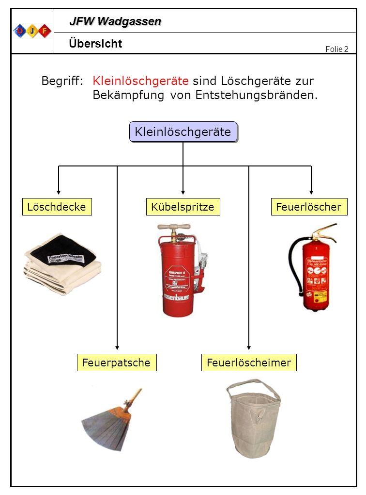 JFW Wadgassen Folie 2 Übersicht Begriff:Kleinlöschgeräte sind Löschgeräte zur Bekämpfung von Entstehungsbränden. Kleinlöschgeräte Feuerpatsche Löschde