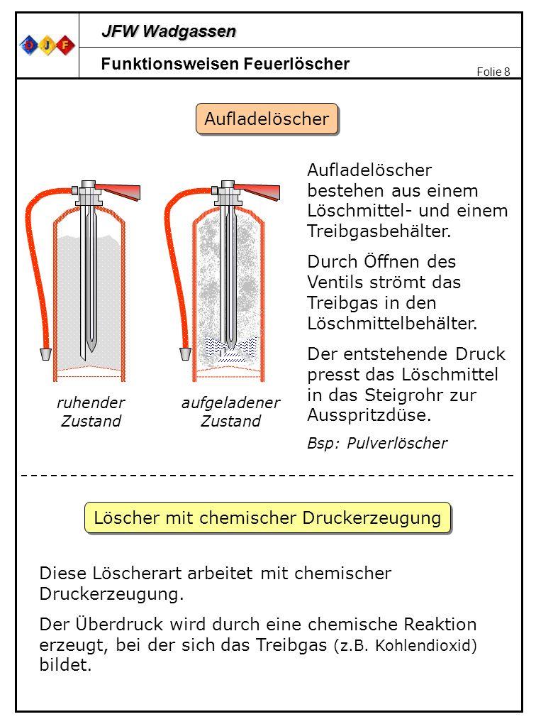 JFW Wadgassen Folie 8 Funktionsweisen Feuerlöscher Aufladelöscher Aufladelöscher bestehen aus einem Löschmittel- und einem Treibgasbehälter. Durch Öff
