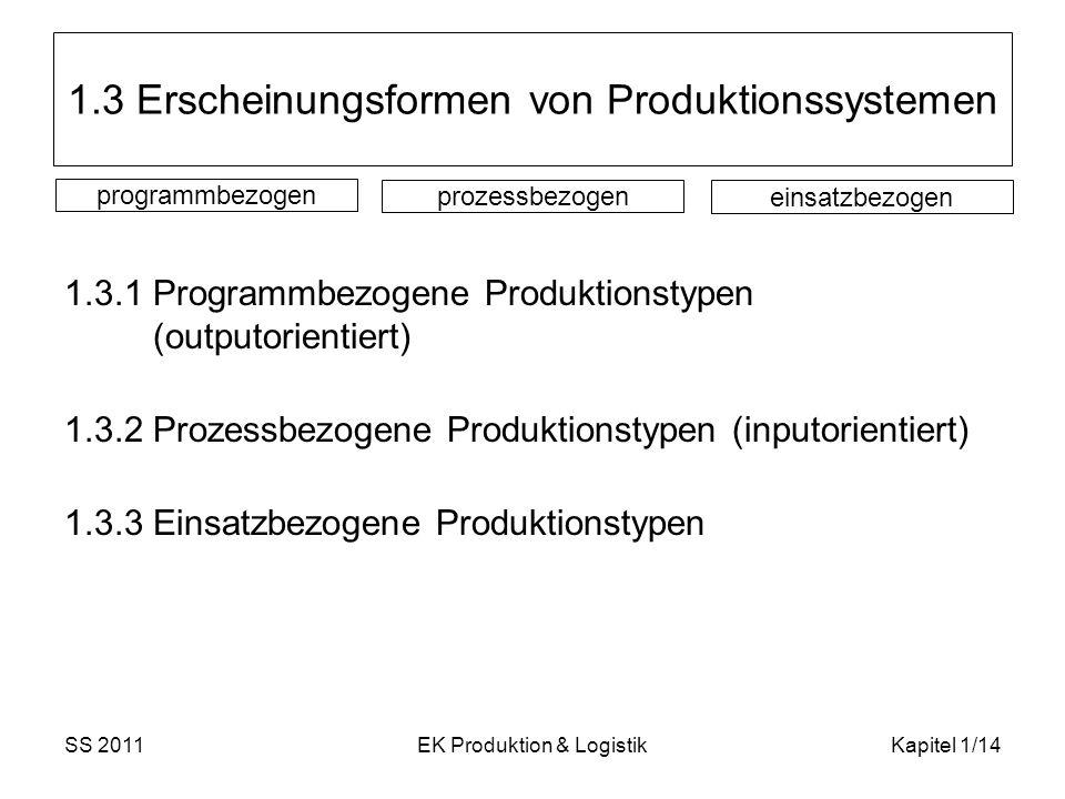 SS 2011EK Produktion & LogistikKapitel 1/14 1.3 Erscheinungsformen von Produktionssystemen 1.3.1 Programmbezogene Produktionstypen (outputorientiert)
