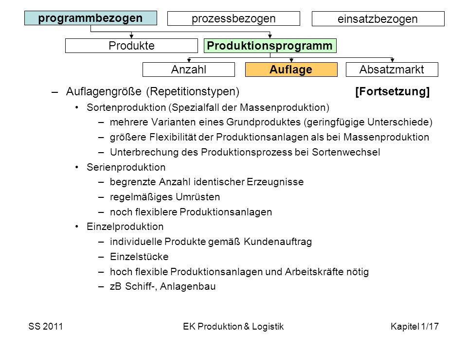 SS 2011EK Produktion & LogistikKapitel 1/17 –Auflagengröße (Repetitionstypen) [Fortsetzung] Sortenproduktion (Spezialfall der Massenproduktion) –mehre