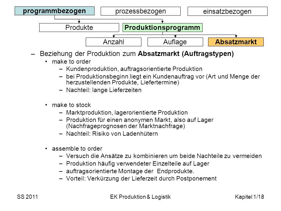 SS 2011EK Produktion & LogistikKapitel 1/18 –Beziehung der Produktion zum Absatzmarkt (Auftragstypen) make to order –Kundenproduktion, auftragsorienti