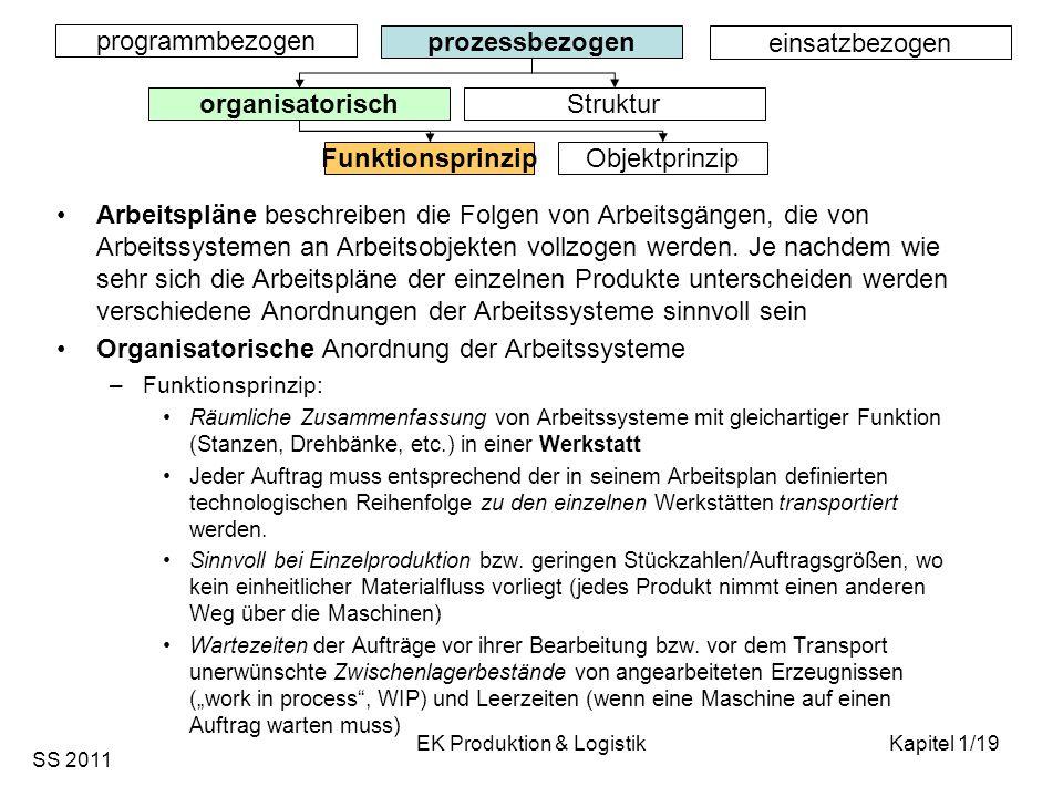 SS 2011 EK Produktion & LogistikKapitel 1/19 programmbezogen prozessbezogen einsatzbezogen organisatorisch Struktur Arbeitspläne beschreiben die Folge