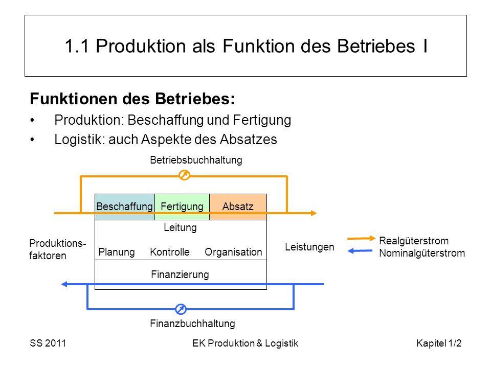 SS 2011EK Produktion & LogistikKapitel 1/13 Begriffsbestimmungen V Logistik: ganzheitliche, die einzelnen Funktionsbereiche der Unternehmung übergreifende ( Querschnittsfunktion der Logistik) Betrachtungsweise Ziel: die Optimierung des Material- und Erzeugnisflusses (unter Berücksichtigung der damit zusammenhängenden Informationsströme) Zur Logistik zählen alle Prozesse des Transports, der Lagerung, der Materialhandhabung und Verpackung (TUL: Transport, Umschlag, Lagerung).