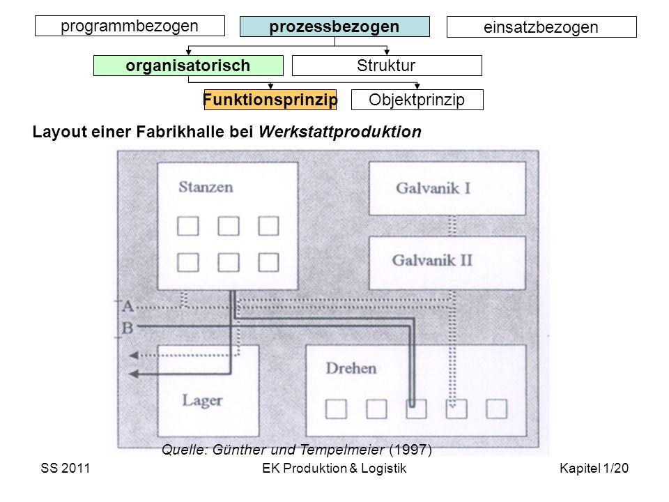 SS 2011EK Produktion & LogistikKapitel 1/20 Quelle: Günther und Tempelmeier (1997) programmbezogen prozessbezogen einsatzbezogen organisatorisch Struk