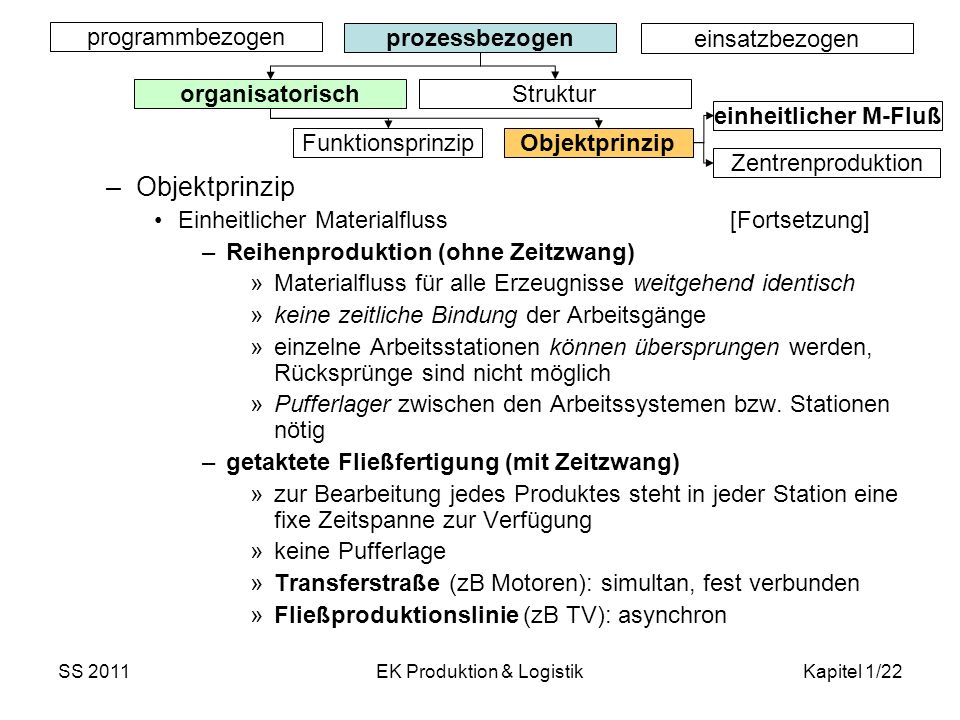 SS 2011EK Produktion & LogistikKapitel 1/22 programmbezogen prozessbezogen einsatzbezogen organisatorisch Struktur Funktionsprinzip Objektprinzip –Obj