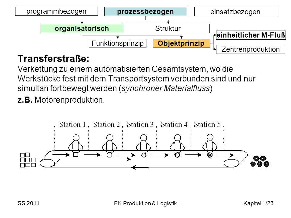 SS 2011EK Produktion & LogistikKapitel 1/23 Transferstraße: Verkettung zu einem automatisierten Gesamtsystem, wo die Werkstücke fest mit dem Transport