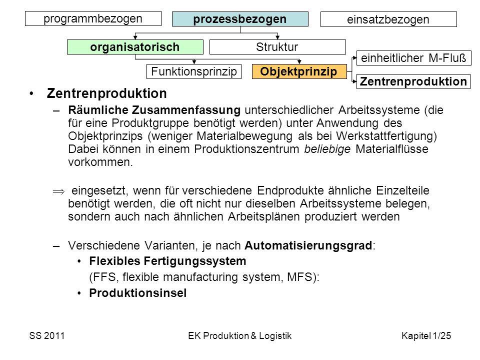 SS 2011EK Produktion & LogistikKapitel 1/25 Zentrenproduktion –Räumliche Zusammenfassung unterschiedlicher Arbeitssysteme (die für eine Produktgruppe
