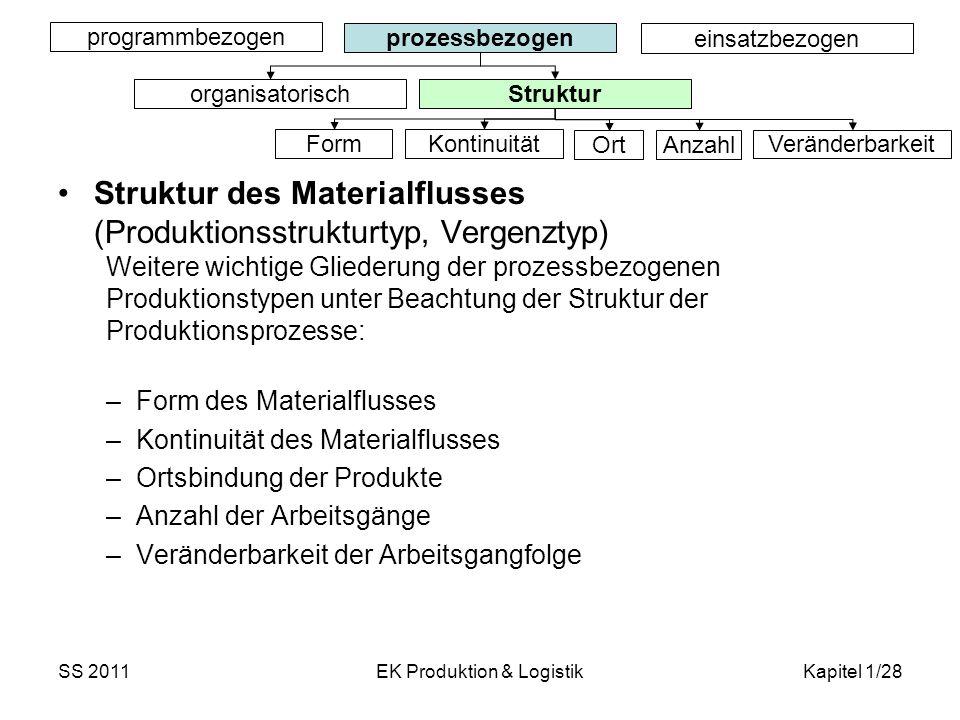 SS 2011EK Produktion & LogistikKapitel 1/28 Struktur des Materialflusses (Produktionsstrukturtyp, Vergenztyp) Weitere wichtige Gliederung der prozessb