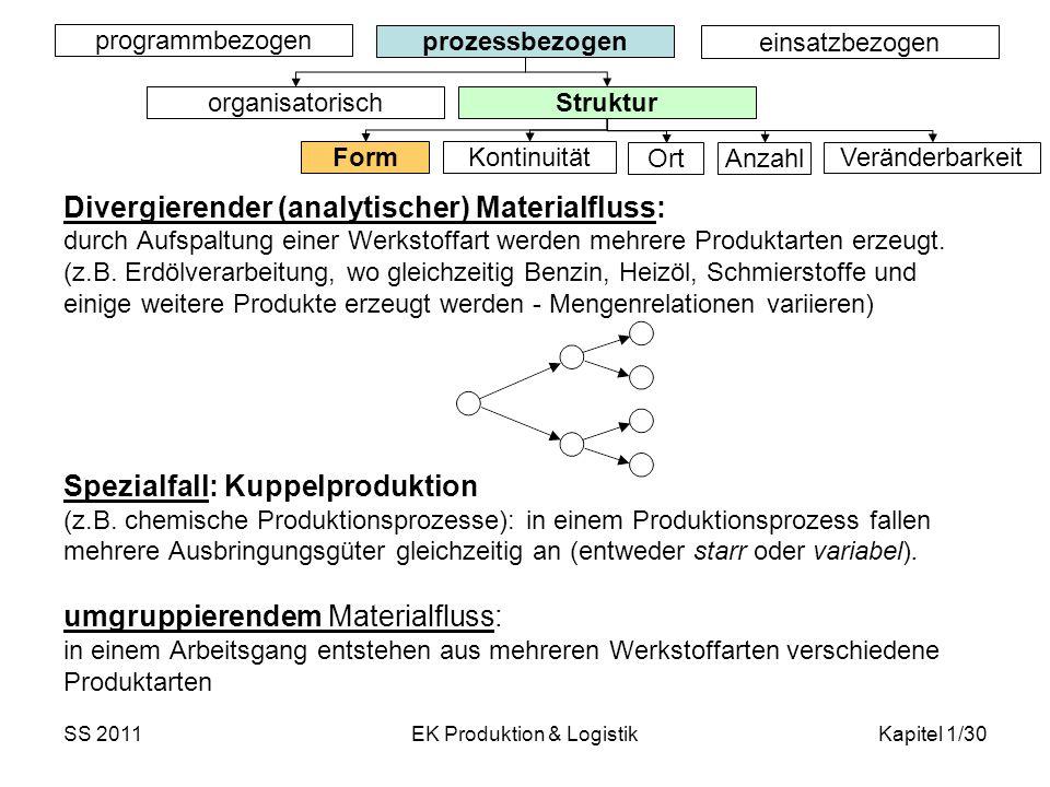 SS 2011EK Produktion & LogistikKapitel 1/30 Divergierender (analytischer) Materialfluss: durch Aufspaltung einer Werkstoffart werden mehrere Produktar