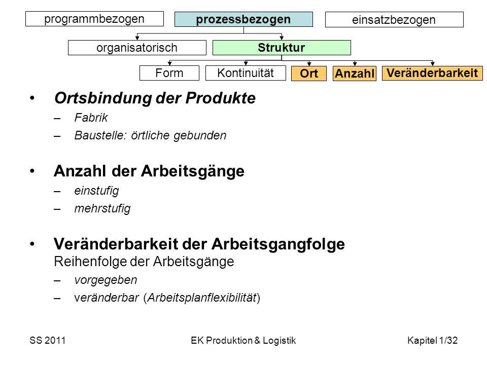 SS 2011EK Produktion & LogistikKapitel 1/32 Ortsbindung der Produkte –Fabrik –Baustelle: örtliche gebunden Anzahl der Arbeitsgänge –einstufig –mehrstu