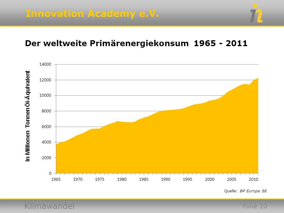 Innovation Academy e.V. Klimawandel Der weltweite Primärenergiekonsum 1965 - 2011 Quelle: BP Europa SE In Millionen Tonnen Öl-Äquivalent Folie 10