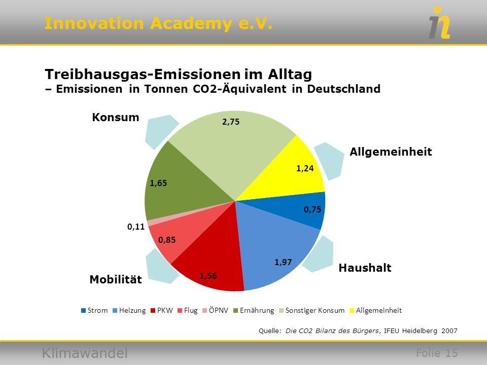 Innovation Academy e.V. Klimawandel Allgemeinheit Haushalt Mobilität Konsum Quelle: Die CO2 Bilanz des Bürgers, IFEU Heidelberg 2007 Folie 15 Treibhau