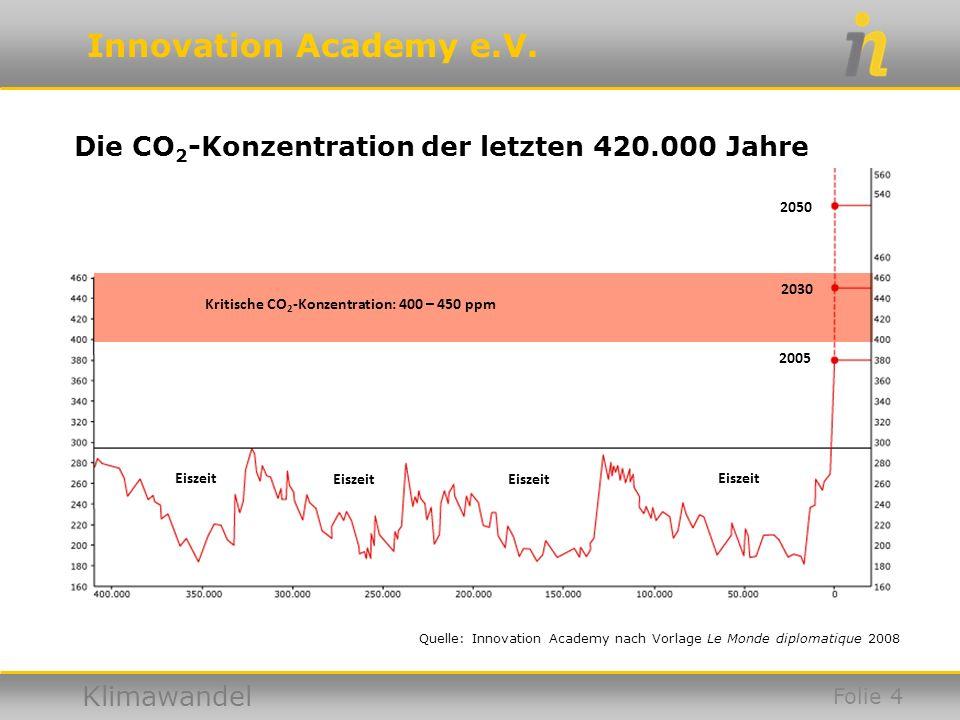 Innovation Academy e.V. Klimawandel Die CO 2 -Konzentration der letzten 420.000 Jahre Eiszeit 2005 2030 2050 Kritische CO 2 -Konzentration: 400 – 450
