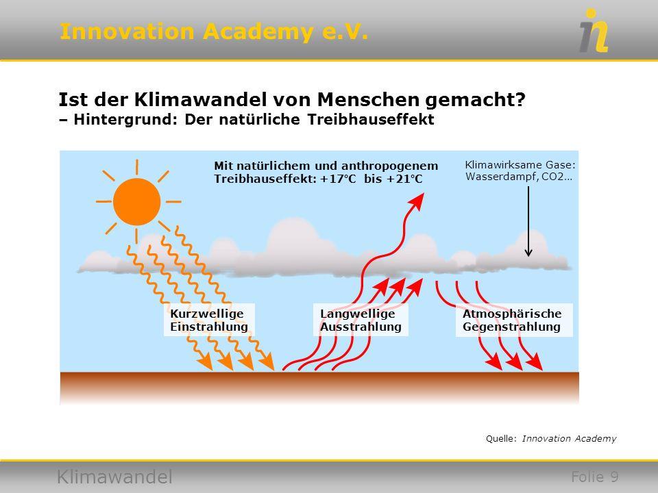 Innovation Academy e.V. Klimawandel Ist der Klimawandel von Menschen gemacht? – Hintergrund: Der natürliche Treibhauseffekt Quelle: Innovation Academy
