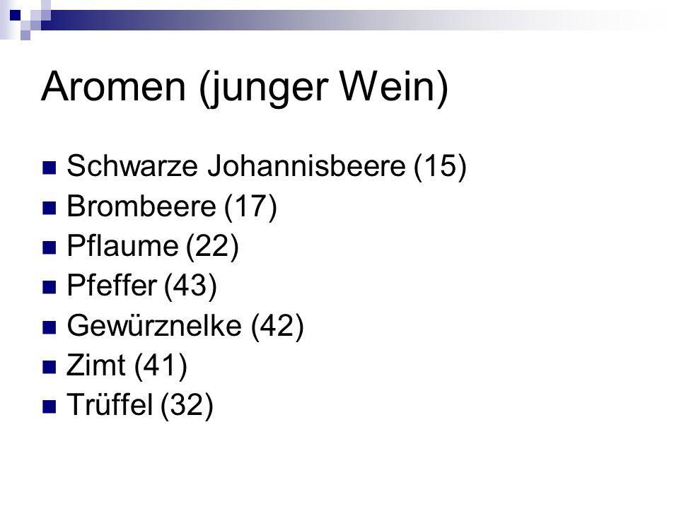Aromen (junger Wein) Schwarze Johannisbeere (15) Brombeere (17) Pflaume (22) Pfeffer (43) Gewürznelke (42) Zimt (41) Trüffel (32)