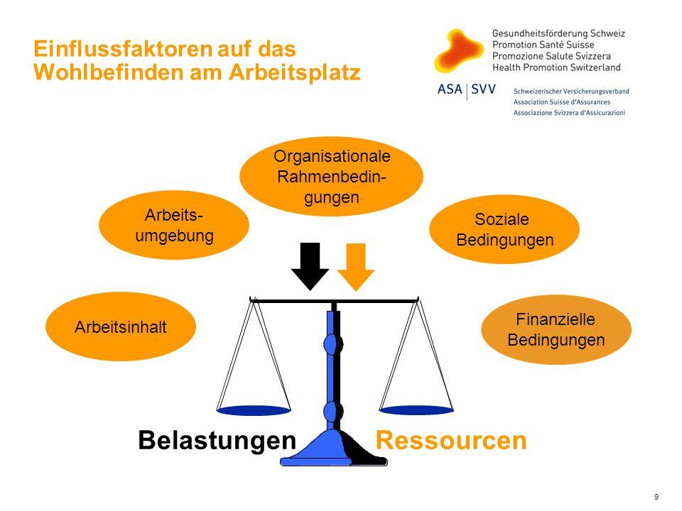 Arbeit und Gesundheit Quelle: Seco 2000 Kosten von Stress in der Schweiz: 4,2 Milliarden Franken oder 1,2% des Bruttoinlandproduktes Medizinische Kosten 1,4 Milliarden Selbstmedikation 350 Millionen Fehlzeiten und Produktionsausfall 2,4 Milliarden Inklusive Arbeitsunfälle und Berufskrankheiten 8 Milliarden oder 2,3% des Bruttoinlandproduktes 10