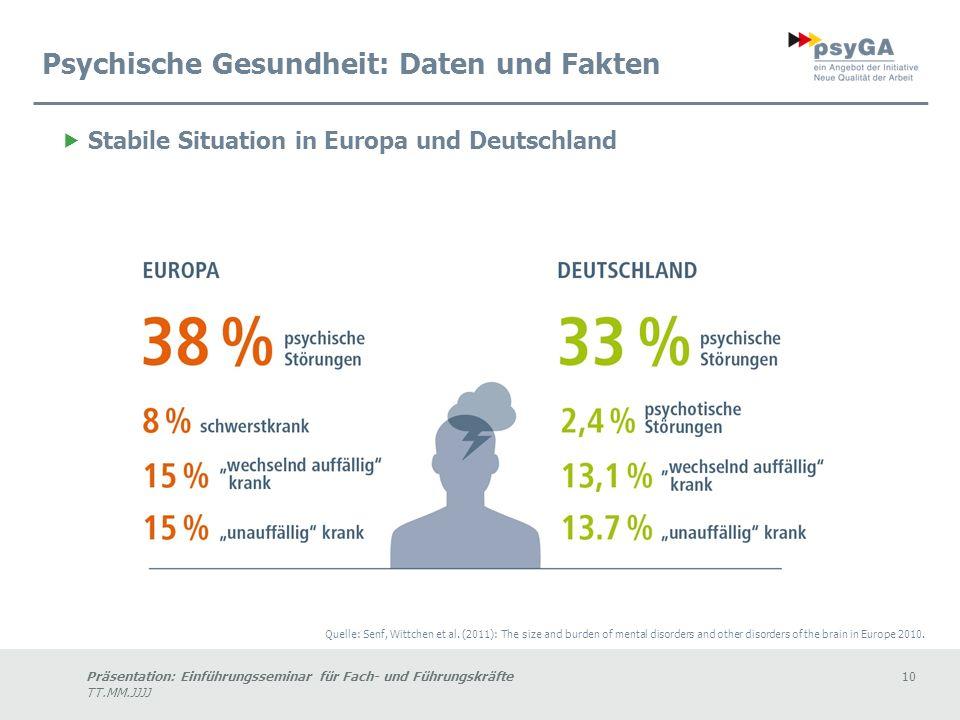 Präsentation: Einführungsseminar für Fach- und Führungskräfte10 TT.MM.JJJJ Stabile Situation in Europa und Deutschland Quelle: Senf, Wittchen et al.