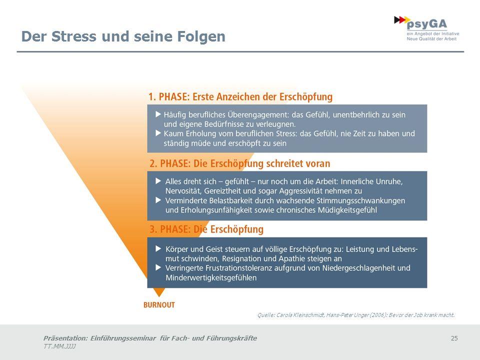 Präsentation: Einführungsseminar für Fach- und Führungskräfte25 TT.MM.JJJJ Der Stress und seine Folgen Quelle: Carola Kleinschmidt, Hans-Peter Unger (2006): Bevor der Job krank macht.